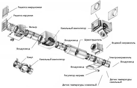 Схема кондиционирование воздуха