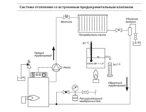Система отопления с предохранительным клапаном