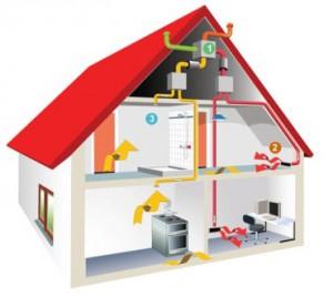 Составляющие системы вентиляции