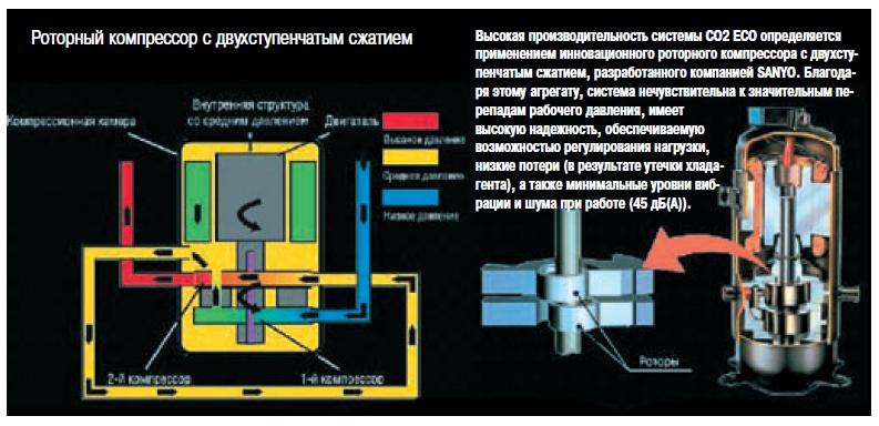 Роторный компресор