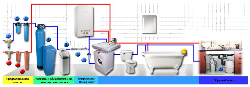 Схема системы очистки воды для