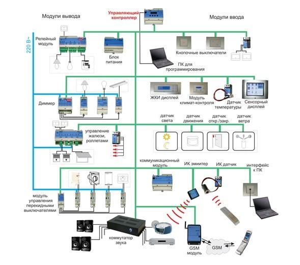 Автоматизация управления микроклиматом