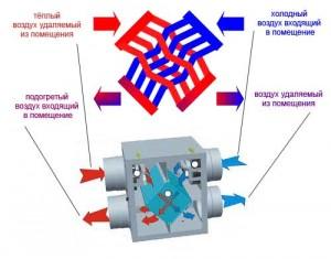 Утилизация теплоты вентиляционных выбросов в рекуперативном теплообменнике.