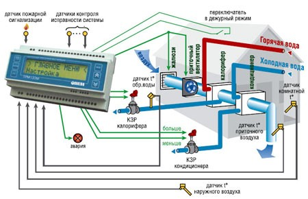 Автоматическая система управления