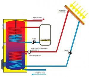 Комбинированный нагрев воды
