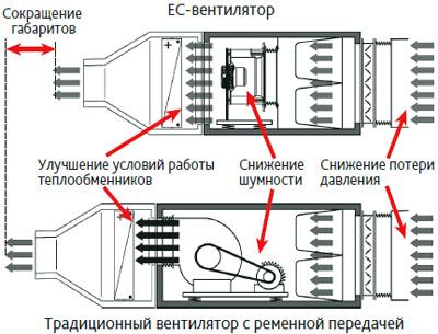 Преимущества EC-вентилятора