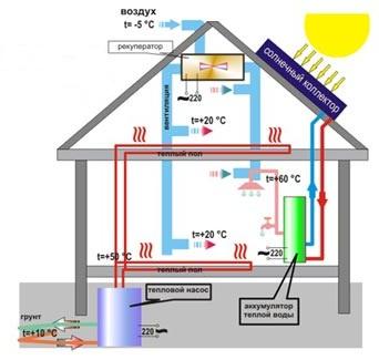 Энергоэффективные системы