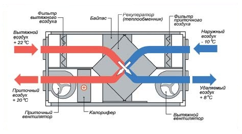 Вентиляция с рекуператором тепла