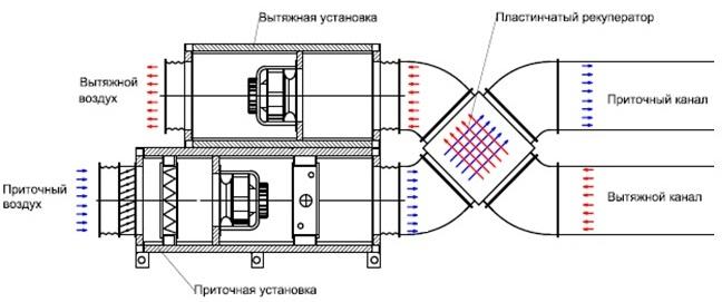 Вентиляция с утилизацией тепла